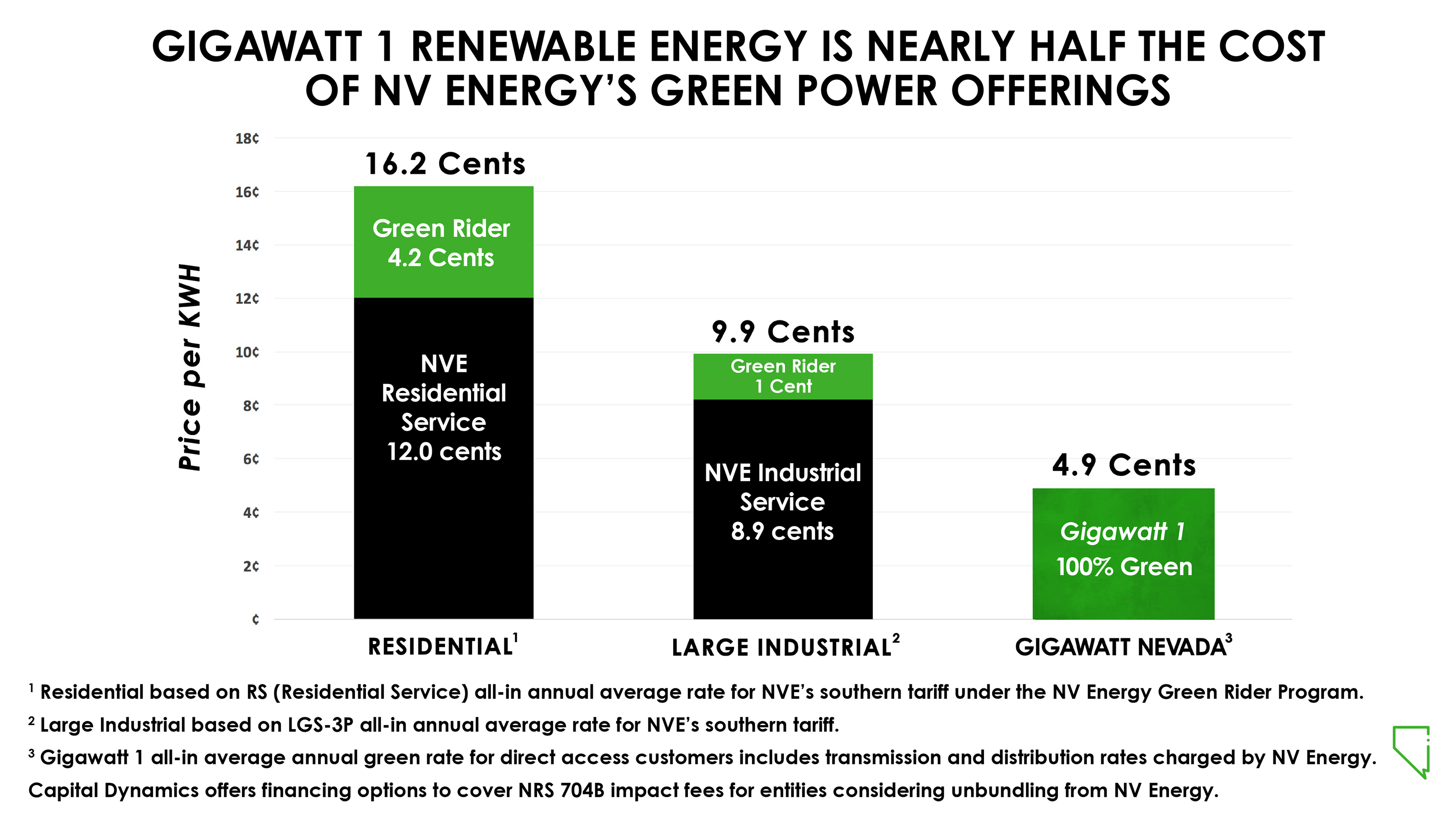 Customers Who Will Receive Renewable Energy From Gigawatt 1 For Substantially Less Than The Cost Of Receiving NV Nevada Power